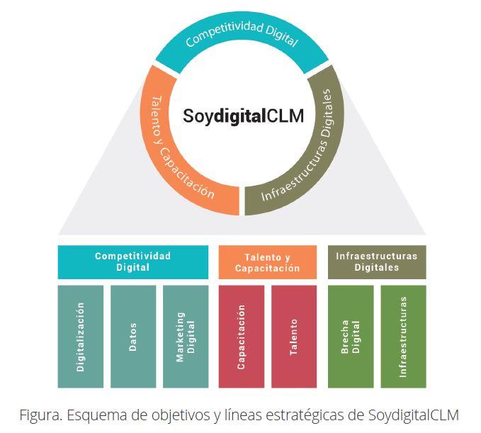 Soy Digital Castilla-La Mancha 2018-2020